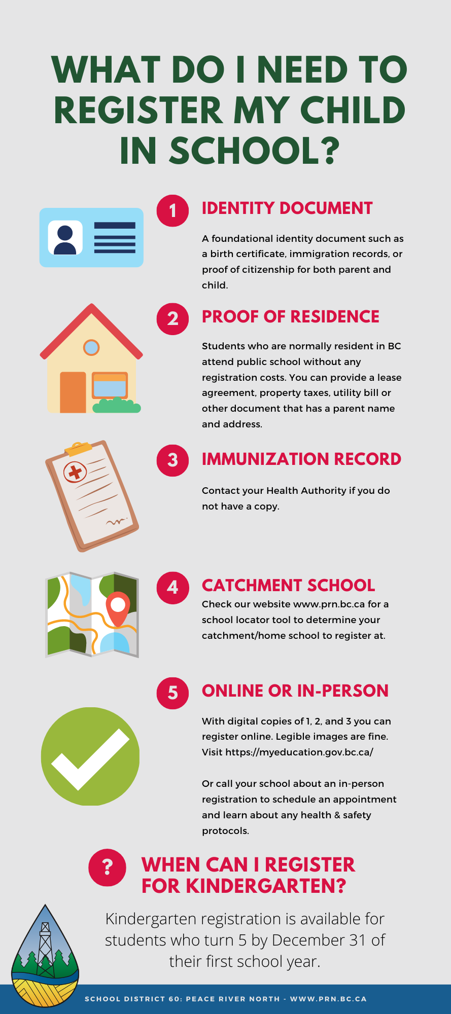 Infographic - what do I need to register my child for school - 1 identity document - 2 proof of residence - 3 immunization record - 4 determine your home school - 5 register online at myeducation.gov.bc.ca or call your school about in-person registration.